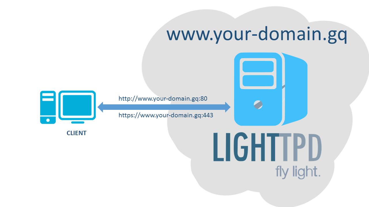 [LLMP - Giới thiệu] Hướng dẫn cài đặt Web Server: Lighttpd trên Red Hat CentOS 6