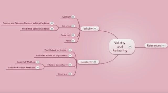 How Life Goes On Validitas Dan Reliabilitas