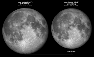 luna 19 de marzo diferencia de tamaño