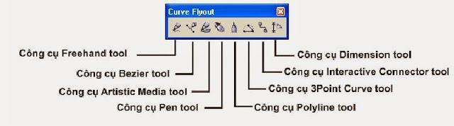 Nhóm công cụ tạo hình cơ bản trong CorelDRAW