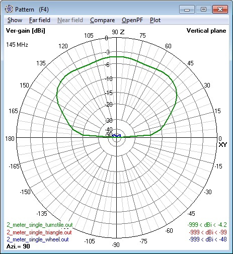 Composite of all 144 MHz single Cebik                       Antennas elevation patterns - vertical                       polarization component only.