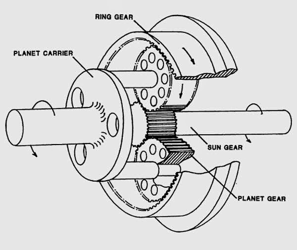 Planetary Geared System