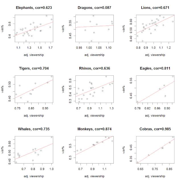 中職各隊校正後的入場係數與其逐年勝率的關係圖