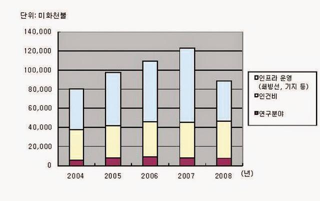 연간예산 비교표