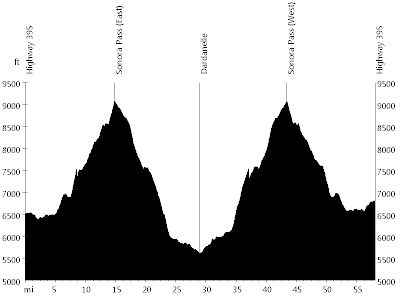 High Sierra - Day 1 • Route Profile