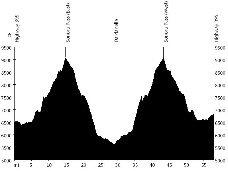Sonora Pass • Route Profile