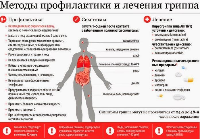 Правильное лечение гриппа
