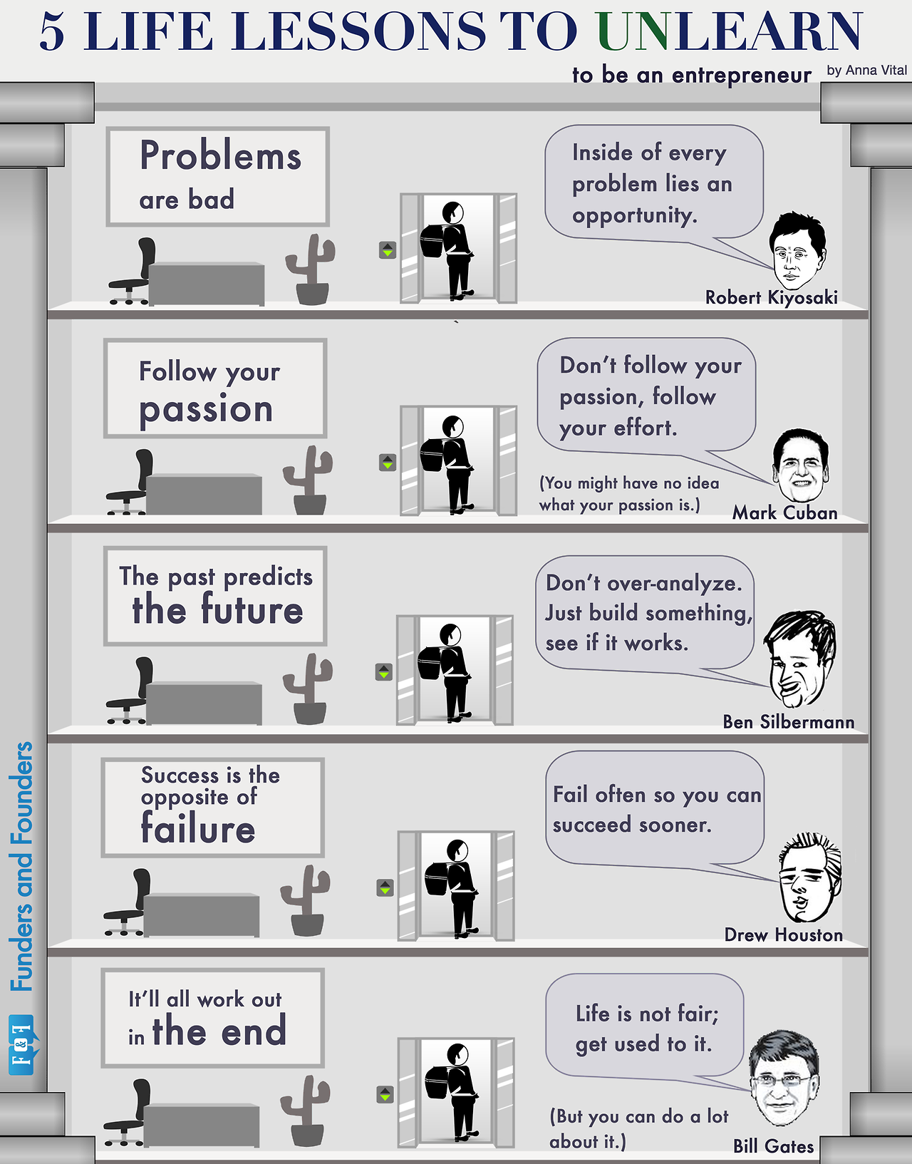 5 lecciones de vida que tienes que olvidar cuando te conviertes en emprendedor
