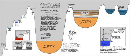 gravity_wells