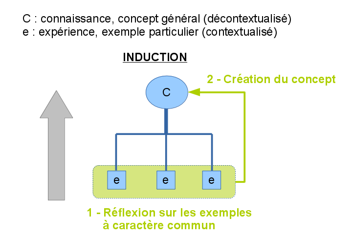 Schema du processus d'induction