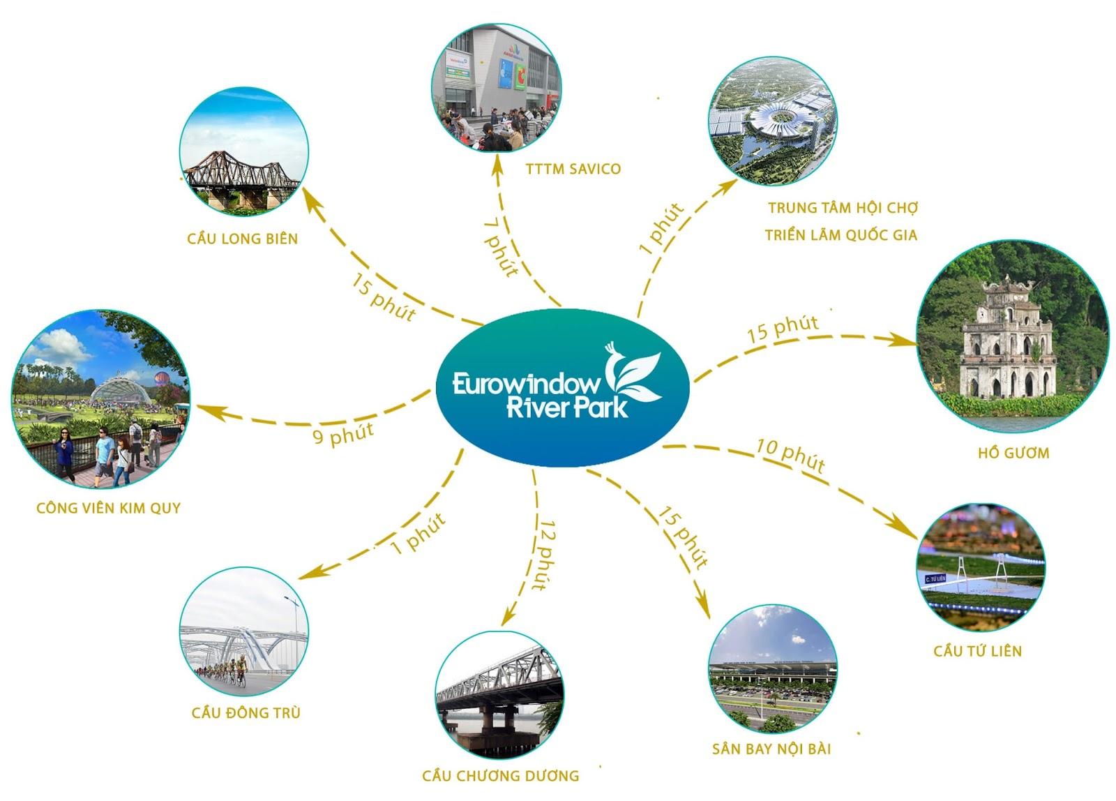Tiện ích khu vực tại dự án chung cư Eurowindow River Park