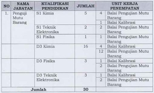 1 Lowongan CPNS Kementerian Perdagangan (Kemendag) 2012   2013
