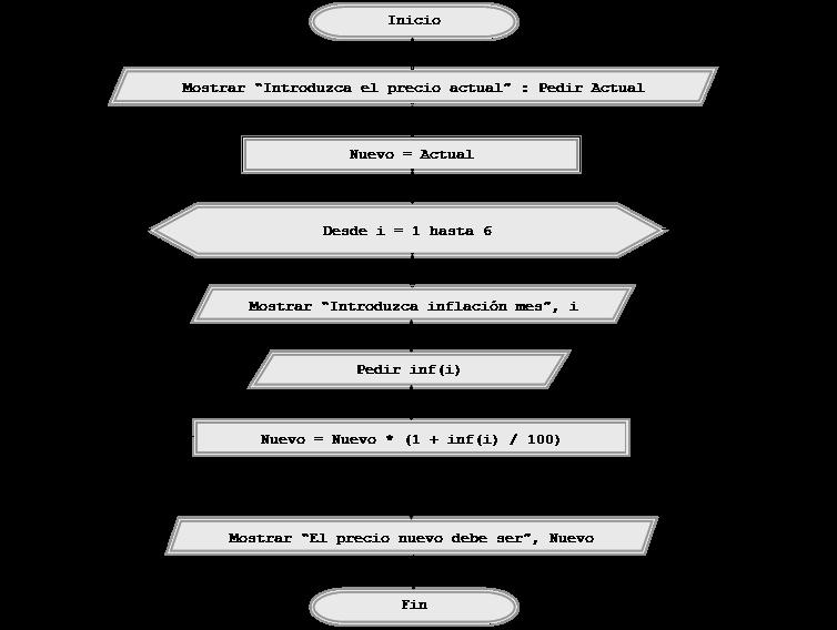 Ejercicios resueltos con pseudocdigo y diagramas de flujo bucles diagrama de flujo ccuart Images
