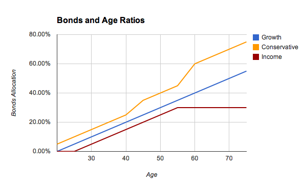 Bonds Ratio