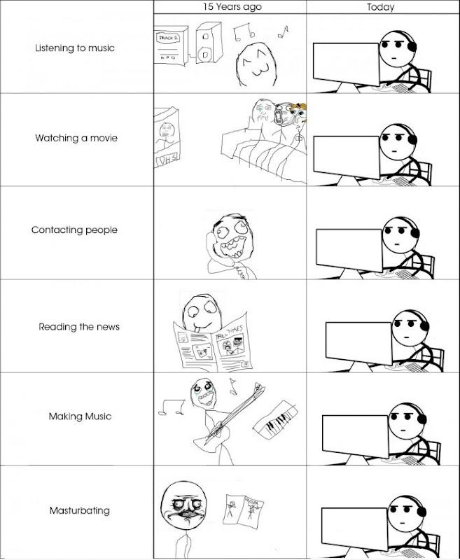Meme : 15 Years Ago vs Today