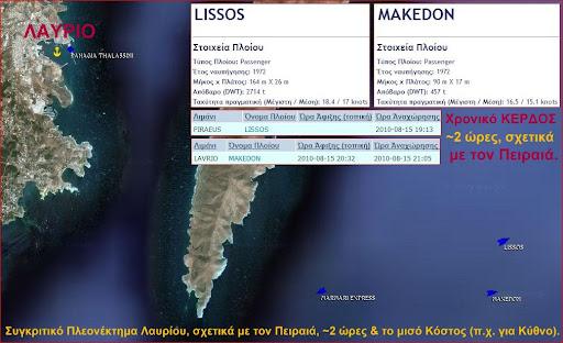 Συγκριτικό Πλεονέκτημα ΛΑΥΡΙΟΥ, σχετικά με τον Πειραιά, ~2 ώρες και το μισό Κόστος (π.χ. για Κύθνο).