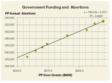 This Chart Covering 2001 To 2010 Shows A 99 Percent Correlation Between Planned Pahood S Government Subsis And The Number Of Committed
