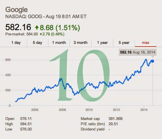 Google-Aktie