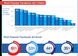 Facebook Ads – Quảng cáo trên Facebook