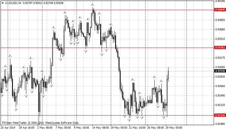 Обзор валютных пар AUD/USD GBP/JPY USD/CAD GOLD за 30.05.2014