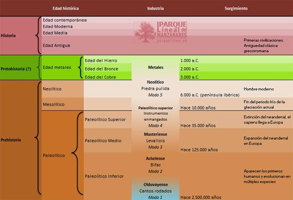 Detalle etapas de nuestra prehistoria.
