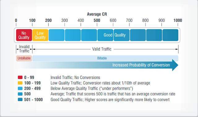 adometry_score_and_traffic_ability_to_convert