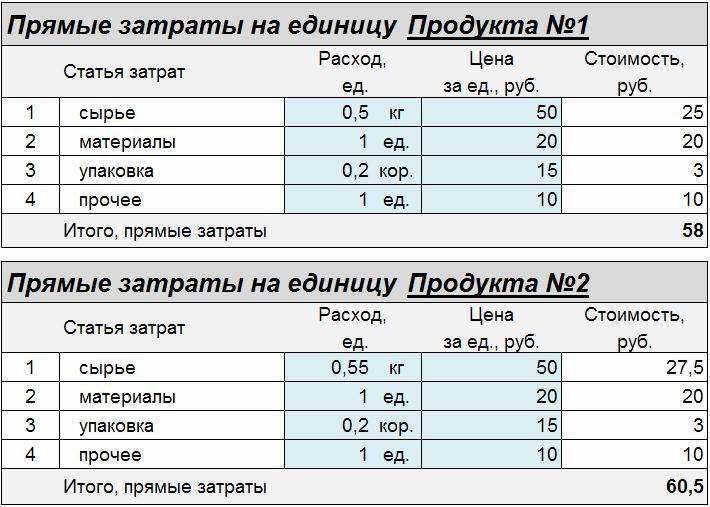 Пример наличия информации в полном объеме (маркер «А»)