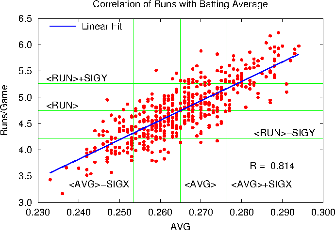 Correlation of Runs showing R = 0.814.