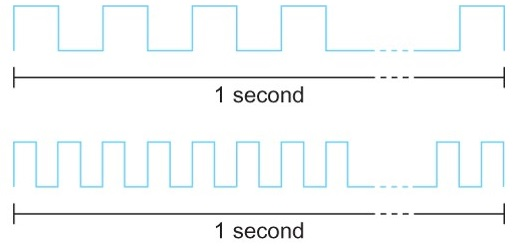 pengertian bandwidth dalam jaringan internet dan LAN