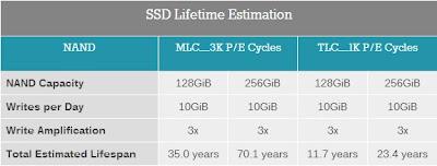 SSD TLC MLC Lifetime Estimation AnandTech