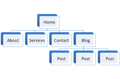 flat site architecture for your inbound marketing campaign