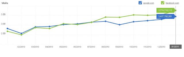 Facebook Vs Google : Statistics for 2011