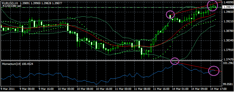 EUR/USD Analisis Técnico 14/03/11