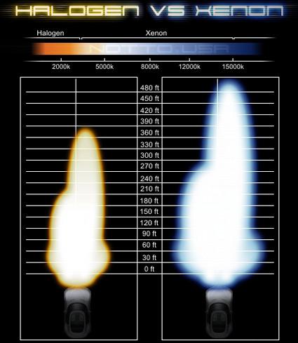 Wild Fire Harley-Davidson: Tech Tip - Headlamps