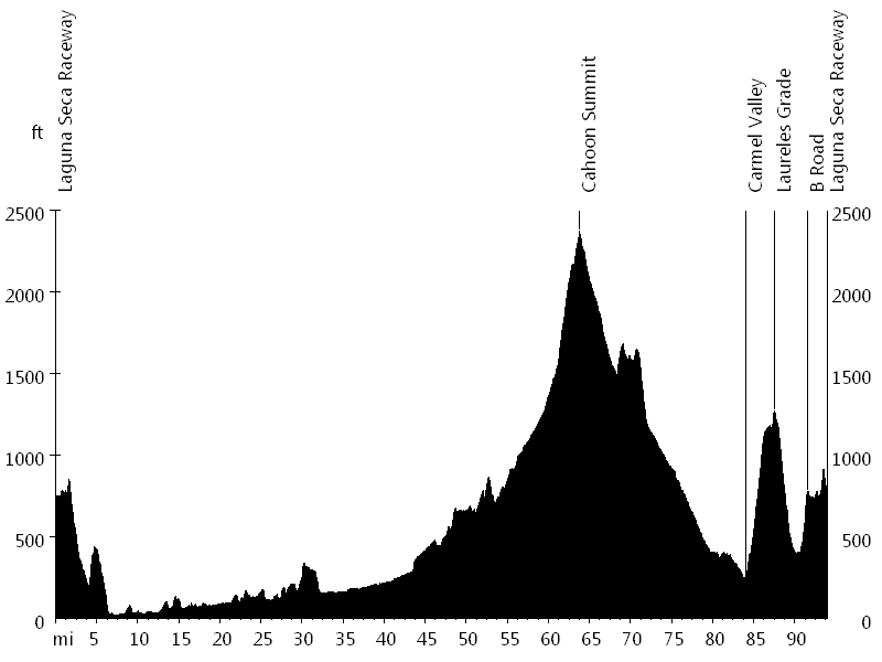 Sea Otter Classic • Route Profile