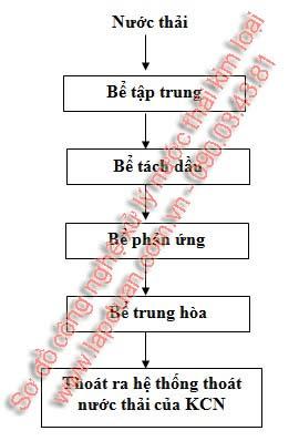 so-do-cong-nghe-xu-ly-nuoc-thai-kim-loai