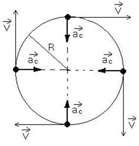 formula aceleração centripeta