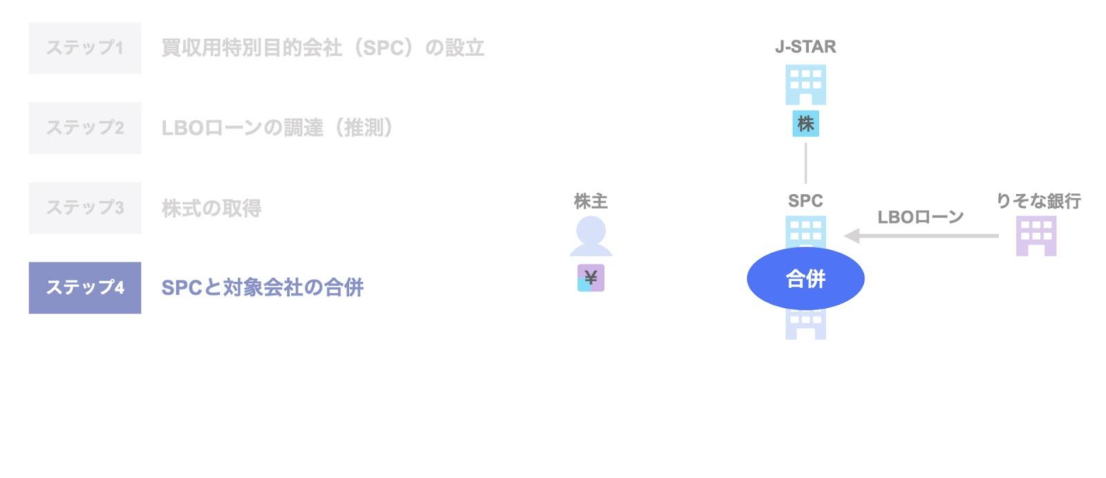 J-STARによるエスコのExit ステップ4. SPCと対象会社の合併
