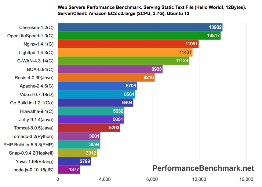 [LCMP - Giới thiệu] Hướng dẫn cài đặt Web Server: Cherokee trên Red Hat CentOS 5