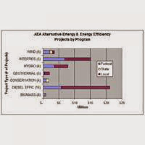 Alternative Energy Funding Sources