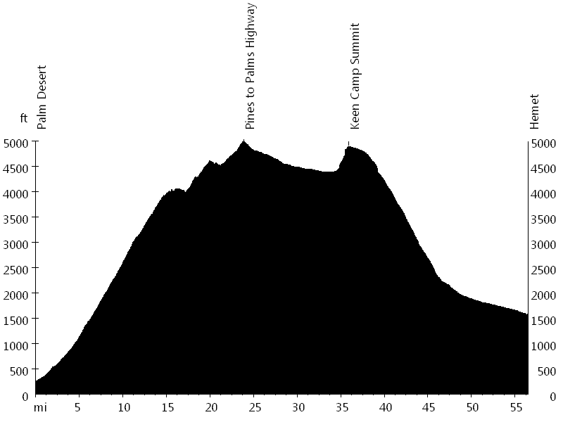 San Diego Christmas Ride - Day 4 • Route Profile