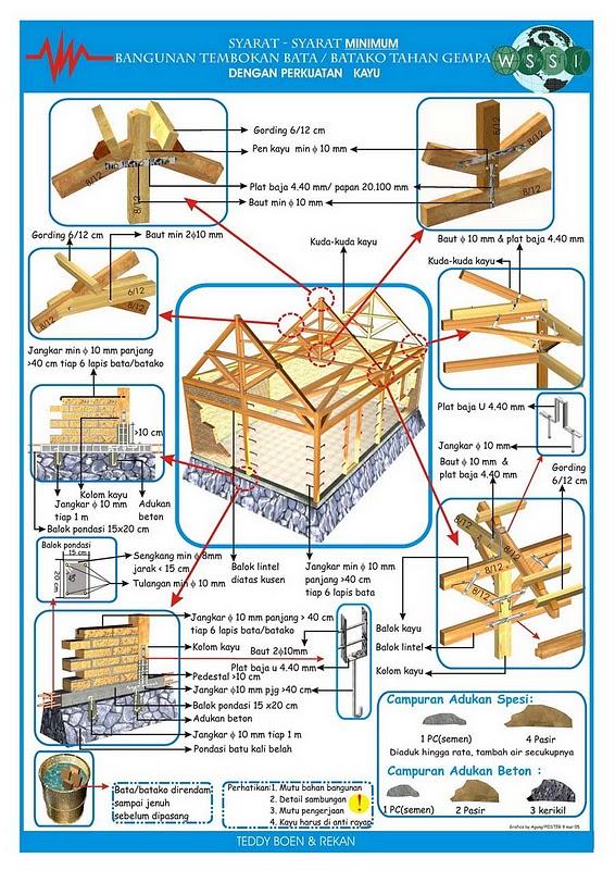 Image Result For Konstruksi Rumah Tahan Gempa