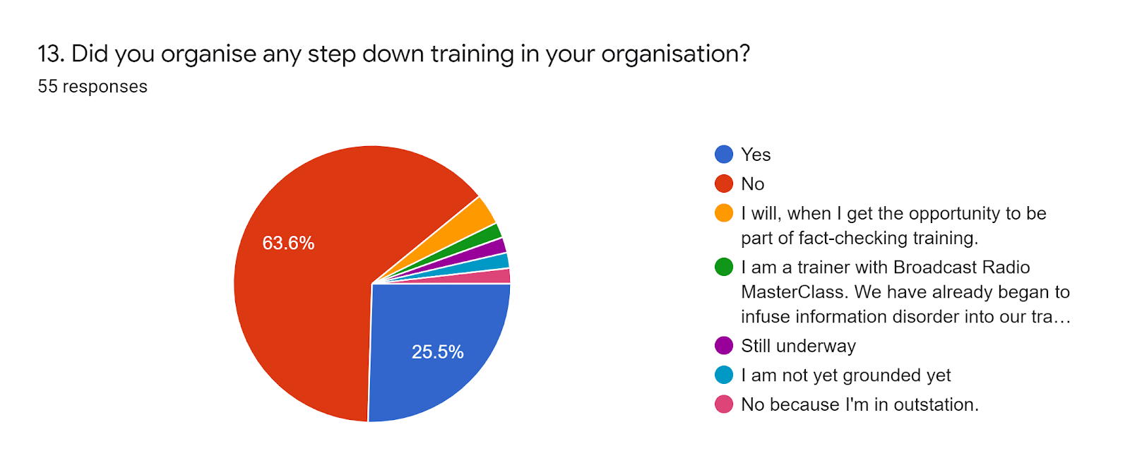 Forms response chart. Question title: 13. Did you organise any step down training in your organisation?. Number of responses: 55 responses.
