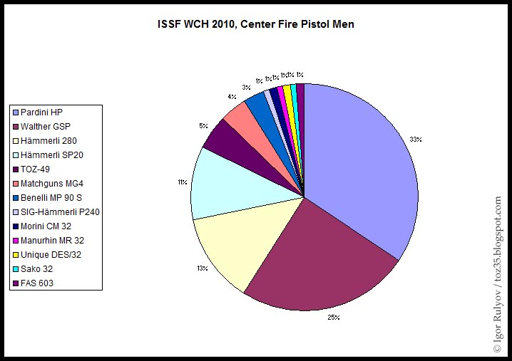 en 22lr : Walther ou Pardini ? ISSF_WCH_2010_CFP_Men_Statistics
