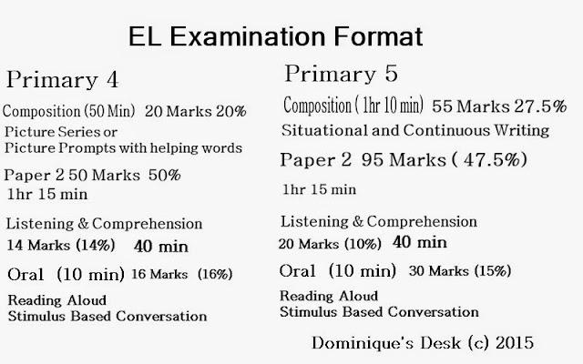 English Examination Format