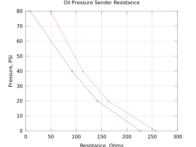 Oil Pressure and Water Temperature Sender resistance values? - Boat