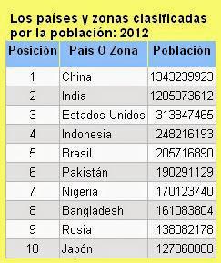 Población mundial.