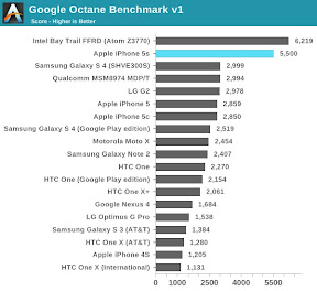 Google Octane Benchmark AnandTech
