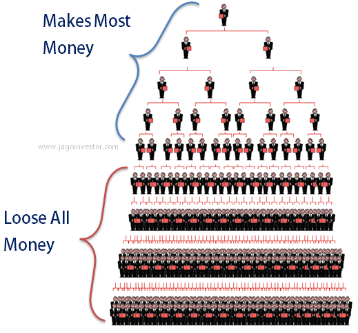 mlm for money making