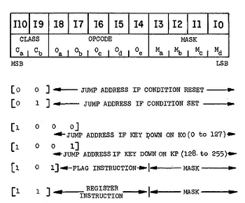 Opcode structure for a TI calculator. From https://www.google.com/patents/US3934233